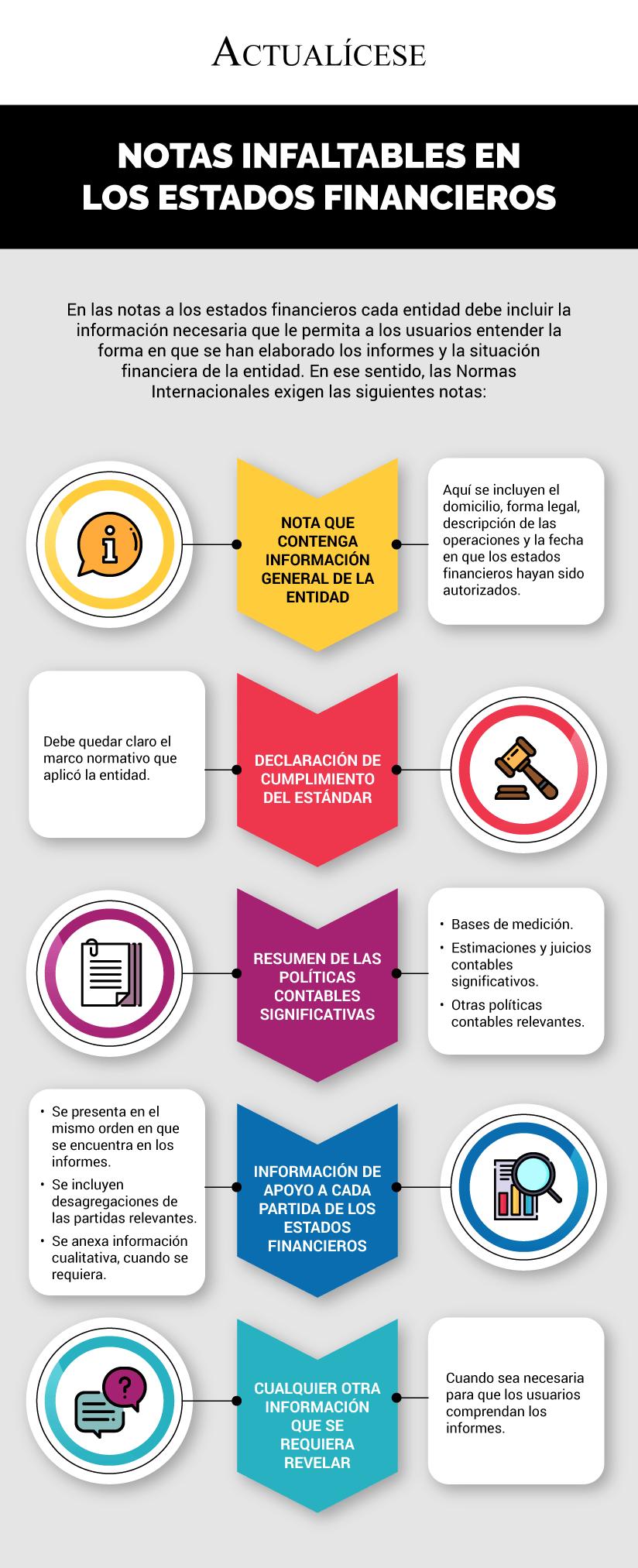 [Infografía] Notas infaltables en los estados financieros