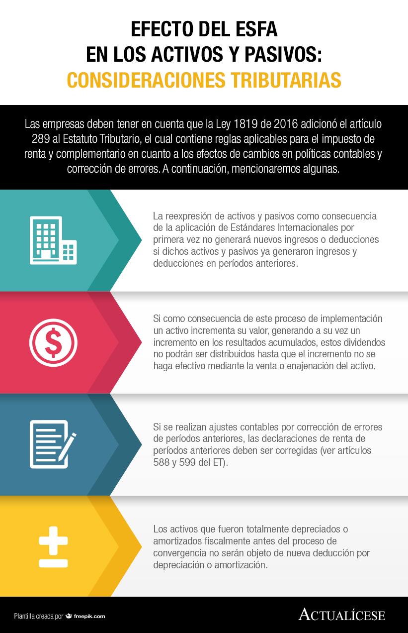 [Infografía] Efecto del ESFA en los activos y pasivos: consideraciones tributarias
