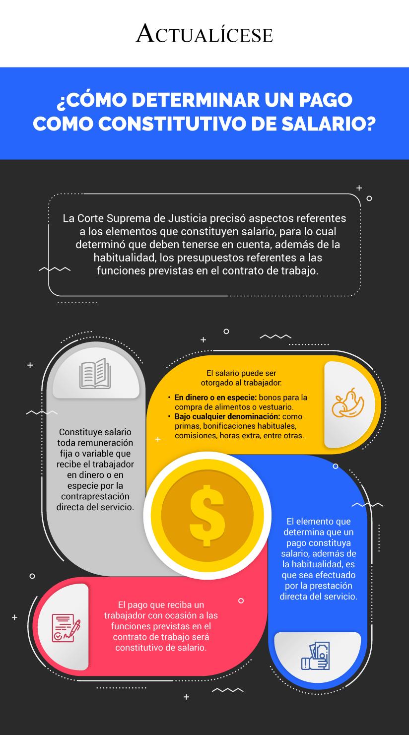 [Infografía] ¿Cómo determinar un pago como constitutivo de salario?