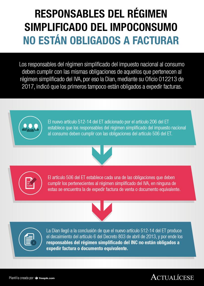 [Infografía] Responsables del régimen simplificado del impoconsumo no están obligados a facturar