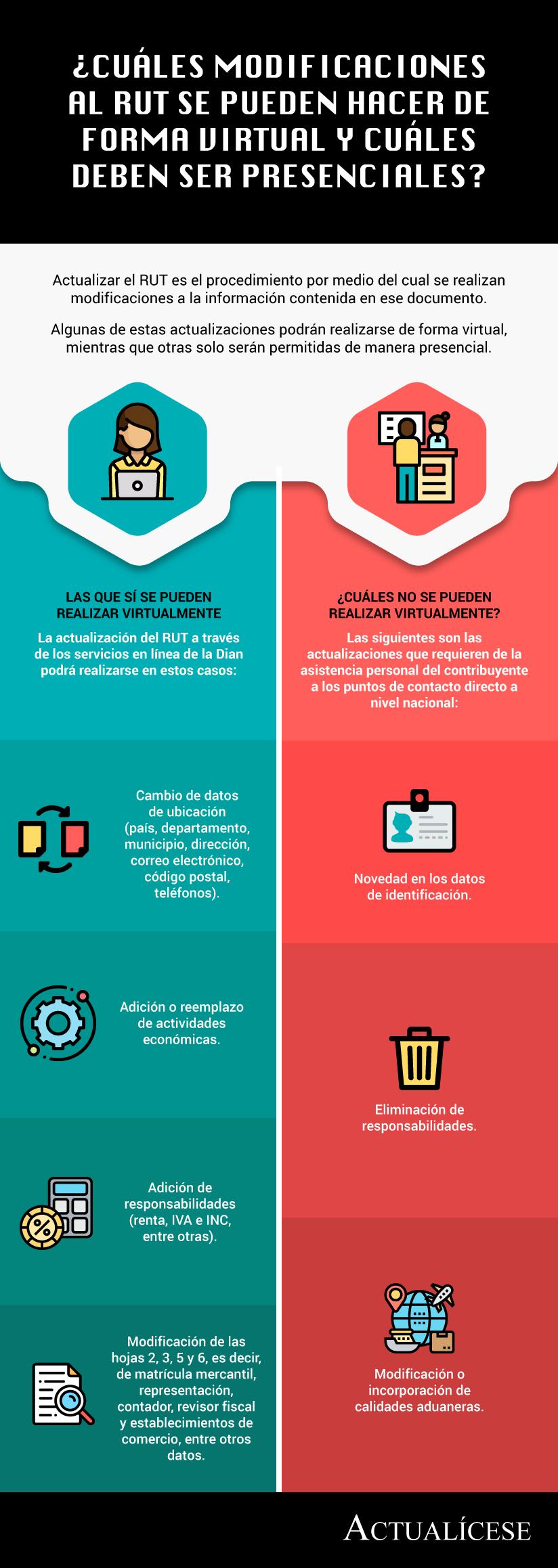[Infografía] ¿Cuáles modificaciones al RUT se pueden hacer de forma virtual y cuáles deben ser presenciales?