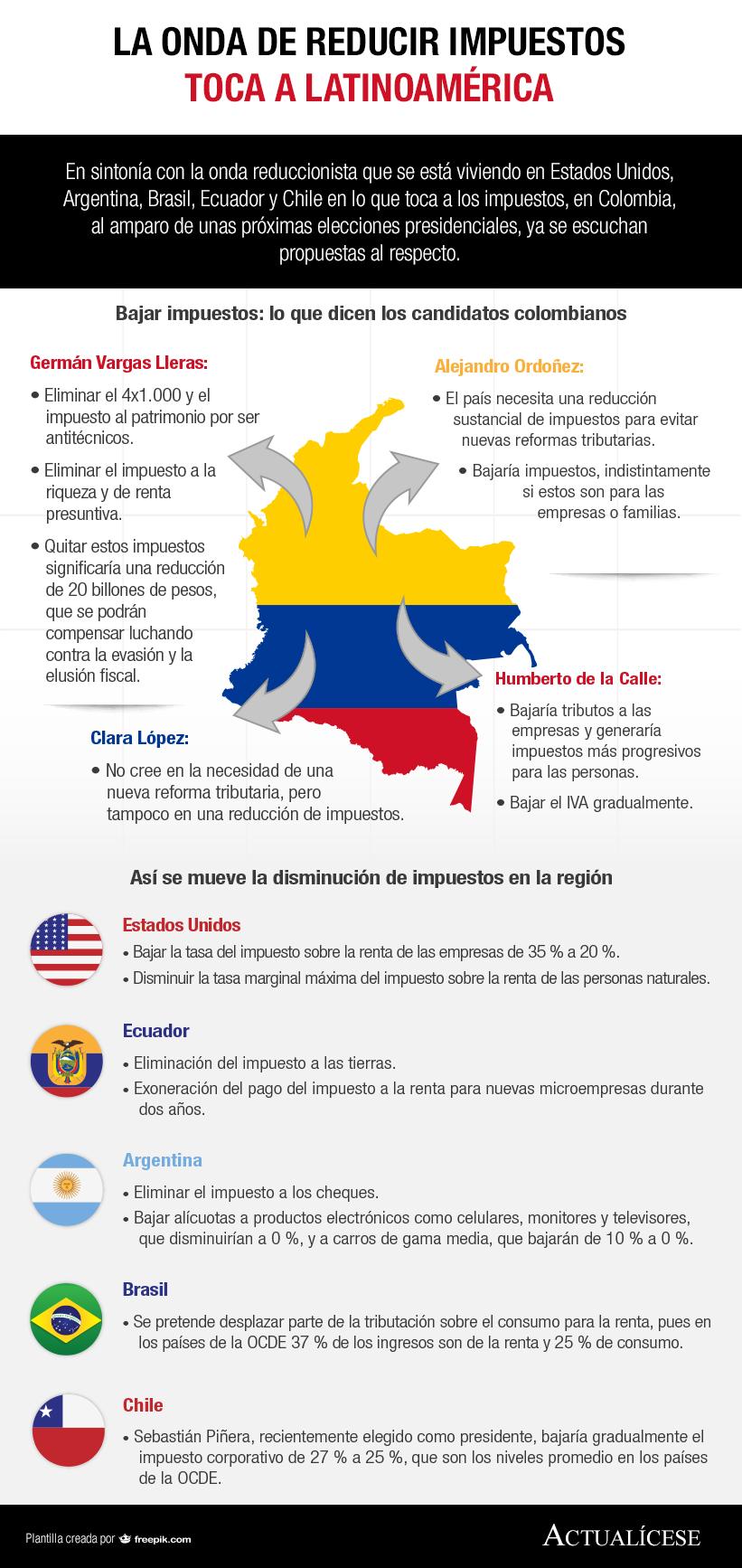 [Infografía] La onda de reducir impuestos toca a Latinoamérica