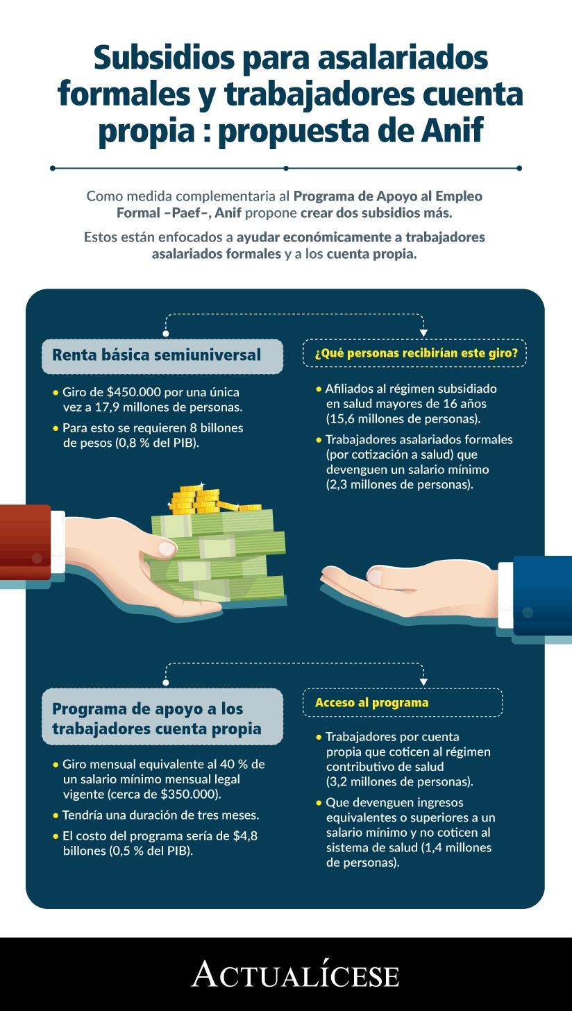[Infografía] Subsidios para asalariados formales y trabajadores cuenta propia: propuesta de Anif