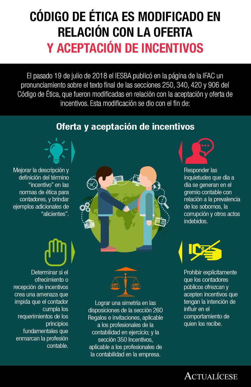 [Infografía] Código de Ética es modificado en relación con la oferta y aceptación de incentivos
