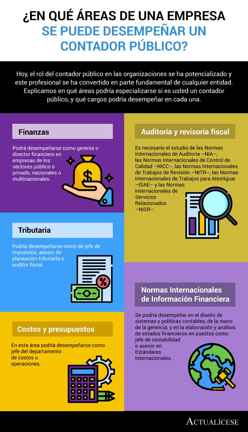 [Infografía] ¿En qué áreas de una empresa se puede desempeñar un contador público?