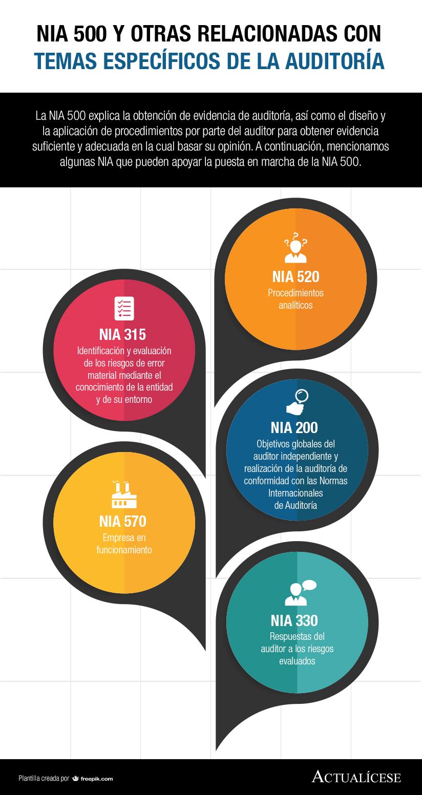 [Infografía] NIA 500 y otras relacionadas con temas específicos de la auditoría