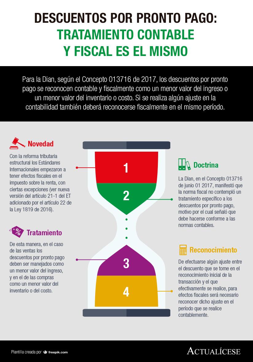 [Infografía] Descuentos por pronto pago: tratamiento contable y fiscal es el mismo