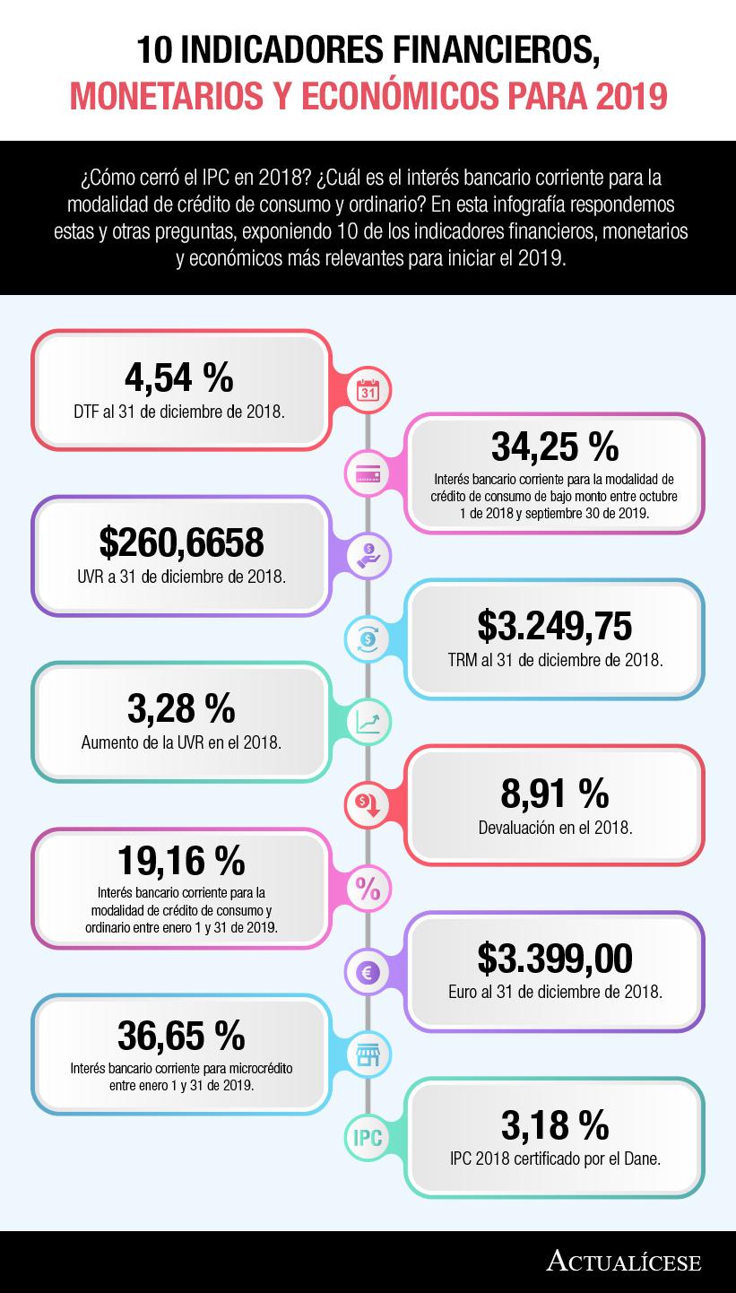 [Infografía] 10 Indicadores financieros, monetarios y económicos para 2019