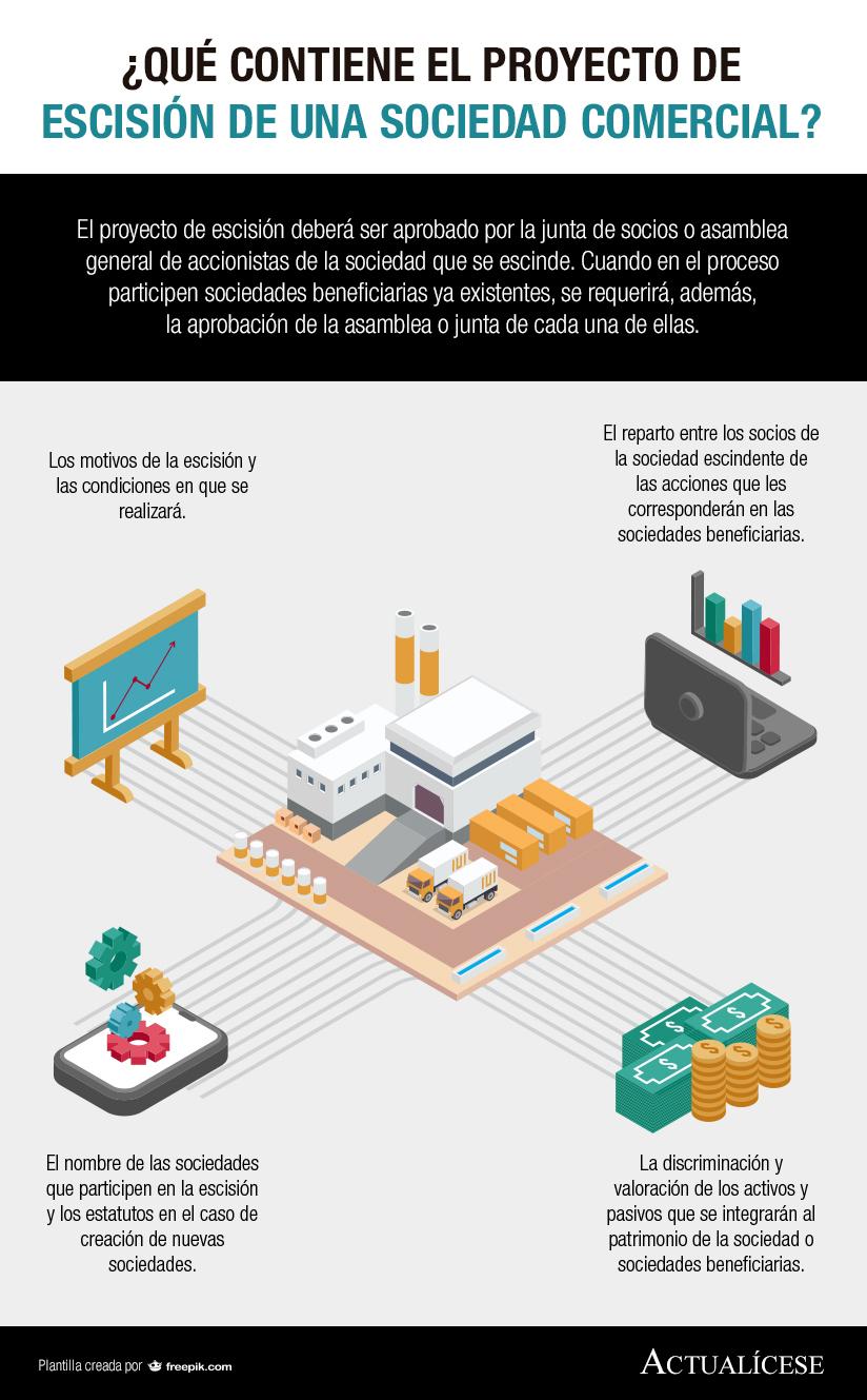[Infografía] ¿Qué contiene el proyecto de escisión de una sociedad comercial?