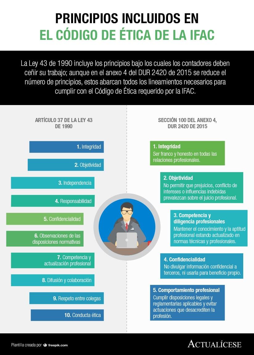 [Infografía] Principios incluidos en el Código de Ética de la IFAC