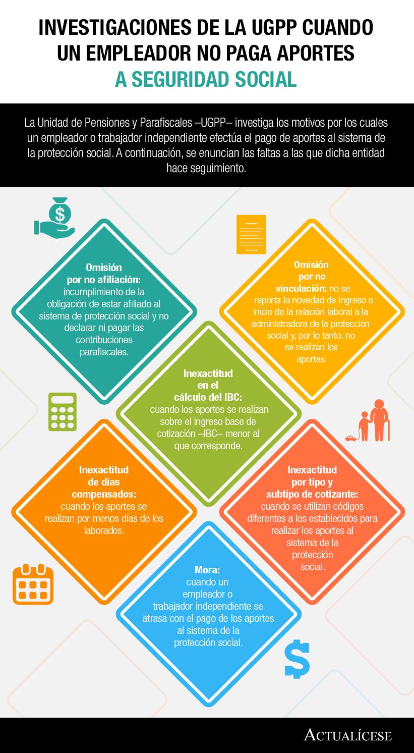 [Infografía] Investigaciones de la UGPP cuando un empleador no paga aportes a seguridad social