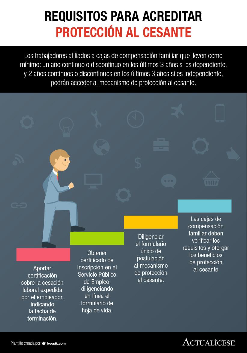 [Infografía] Requisitos para acreditar protección al cesante