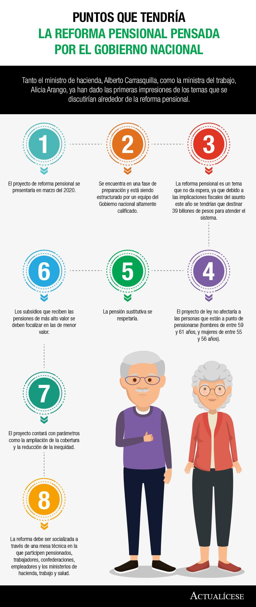 [Infografía] Puntos que tendría la reforma pensional pensada por el Gobierno nacional