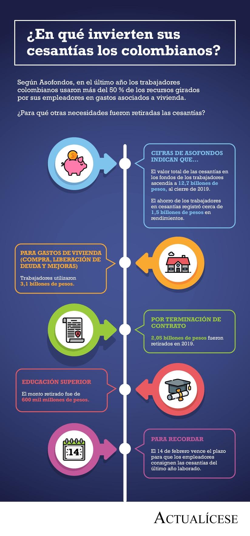 [Infografía] ¿En qué invierten sus cesantías los colombianos?