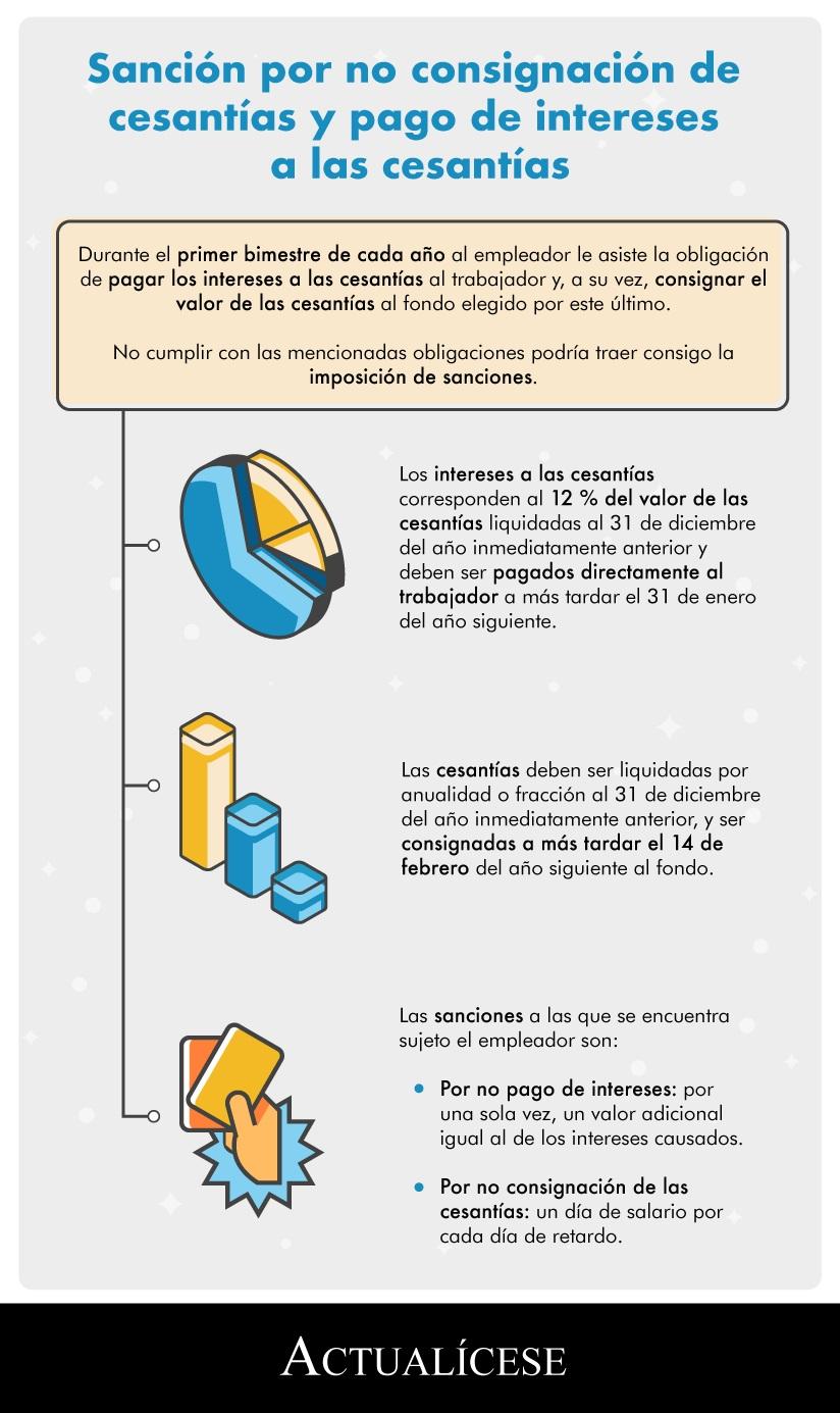 [Infografía] Sanción por no consignación de cesantías y pago de intereses a las cesantías