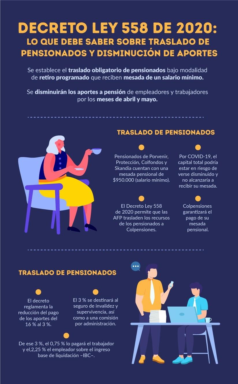 [Infografía] Decreto Ley 558 de 2020: lo que debe saber sobre traslado de pensionados y disminución de aportes