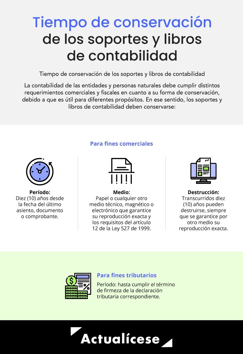 [Infografía] Tiempo de conservación de los soportes y libros de contabilidad