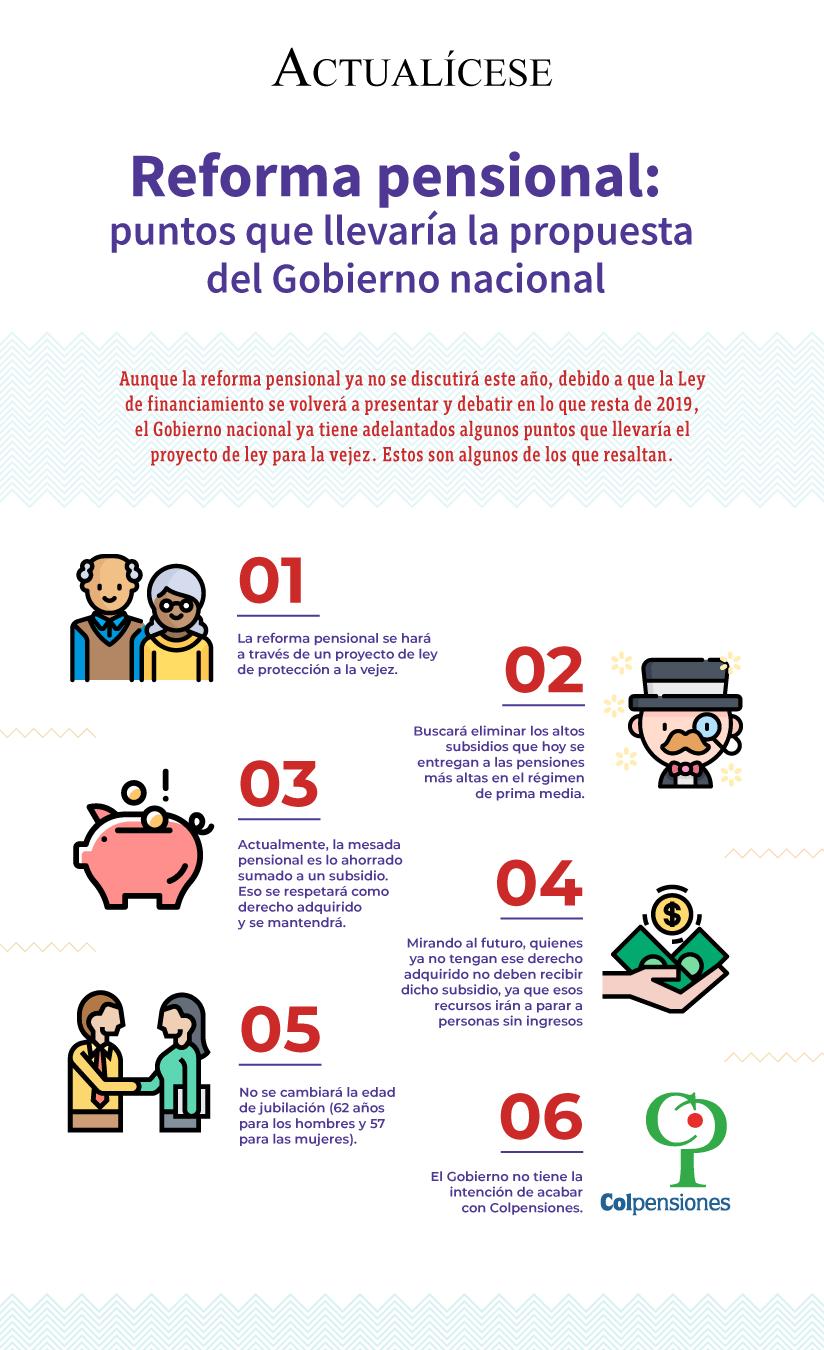 [Infografía] Reforma pensional: puntos que llevaría la propuesta del Gobierno nacional