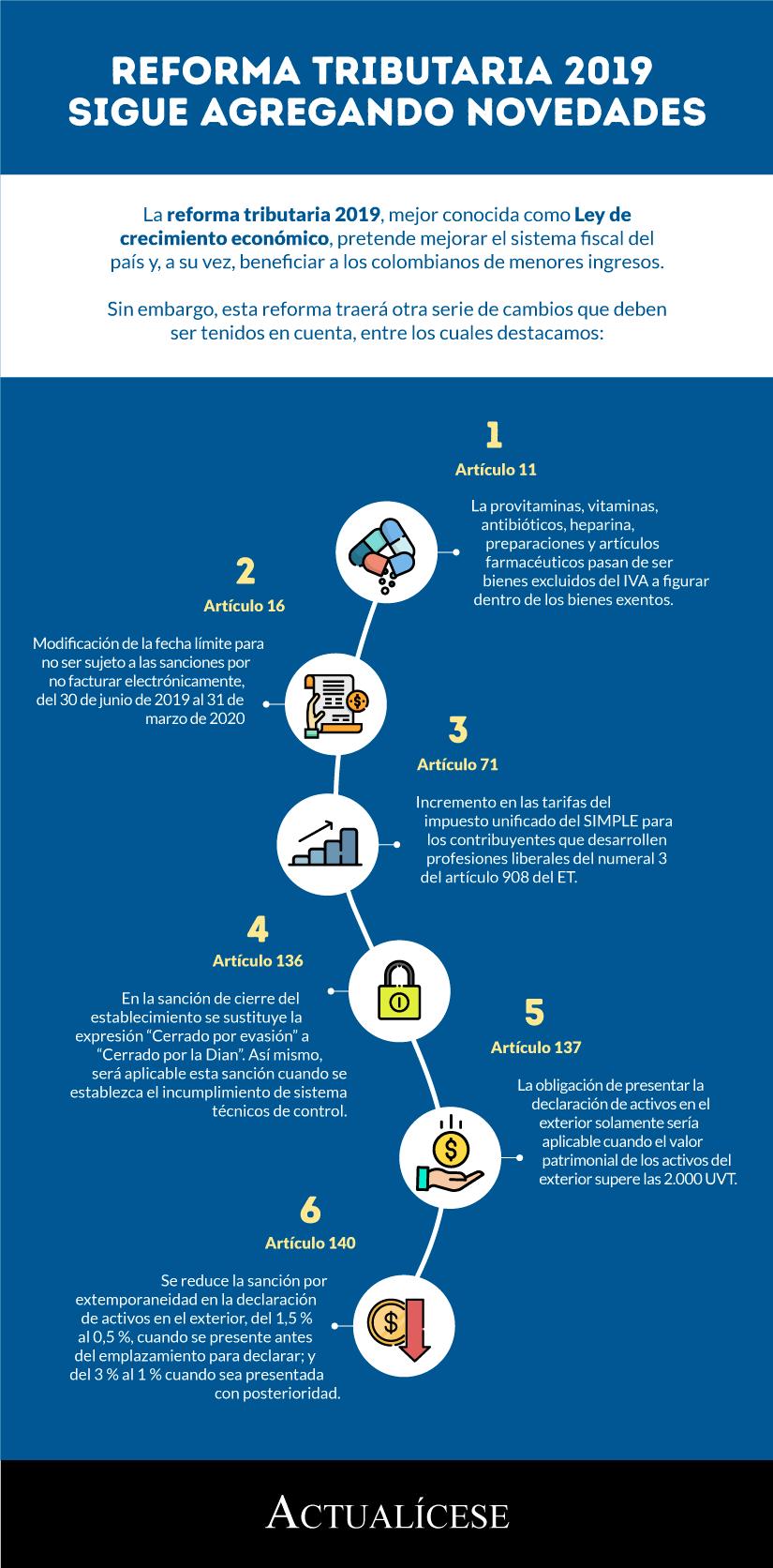 [Infografía] Reforma tributaria 2019 sigue agregando novedades