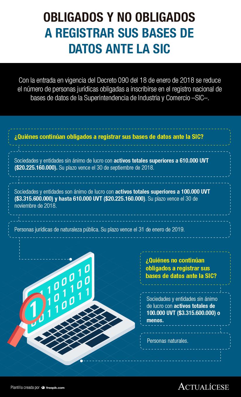 [Infografía] Obligados y no obligados a registrar sus bases de datos ante la SIC
