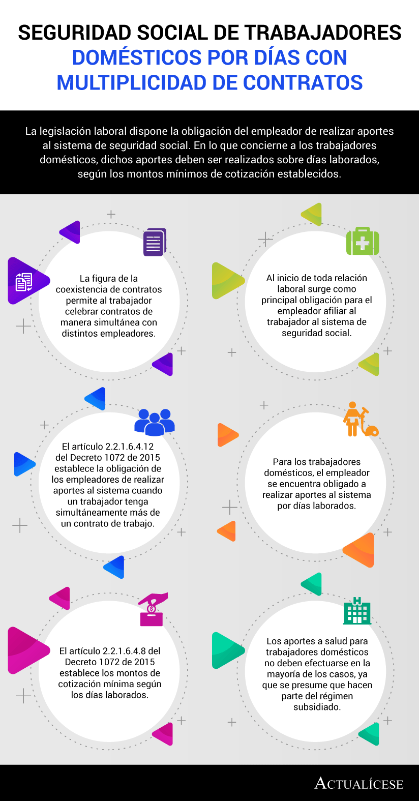 [Infografía] Seguridad social de trabajadores domésticos por días con multiplicidad de contratos