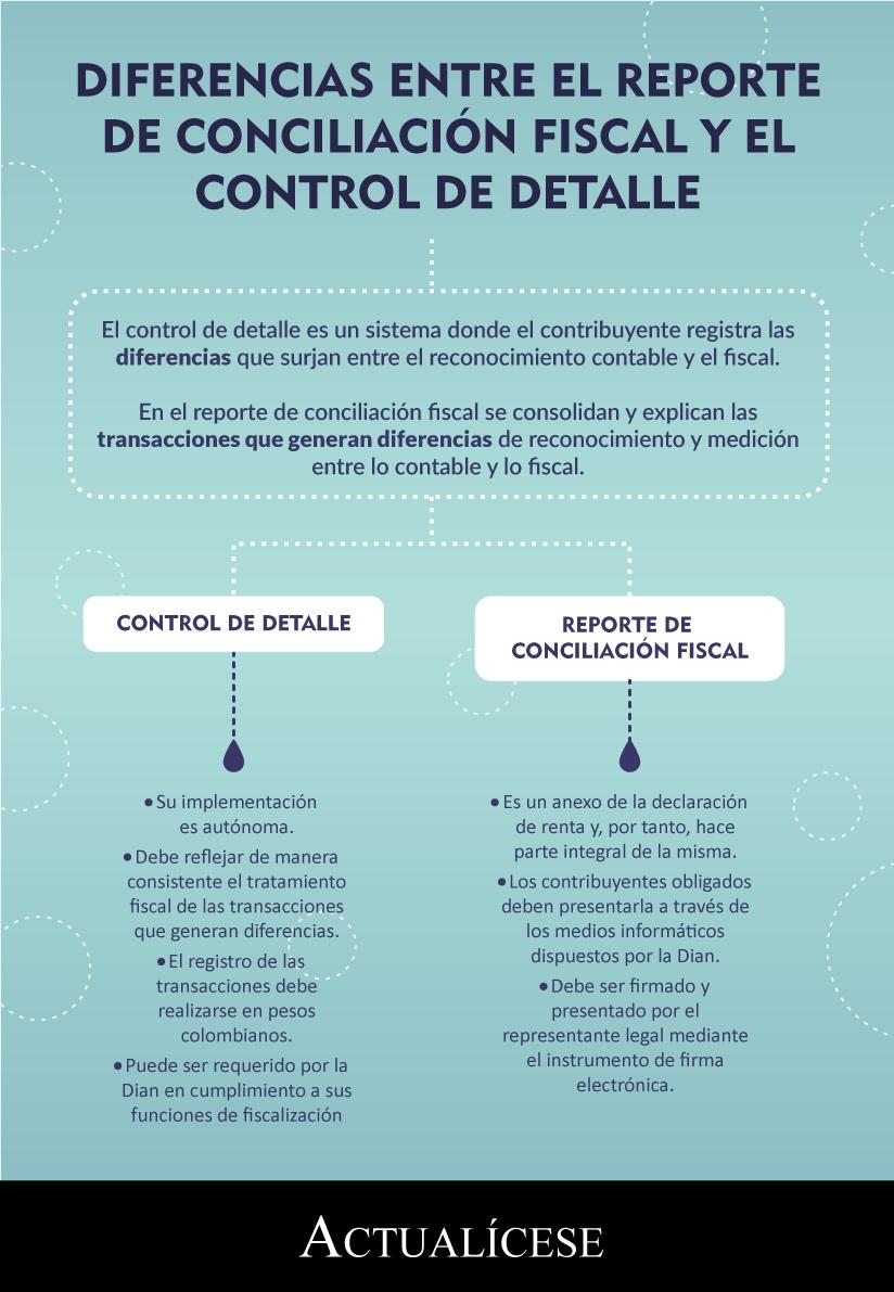 [Infografía] Diferencias entre el reporte de conciliación fiscal y el control de detalle
