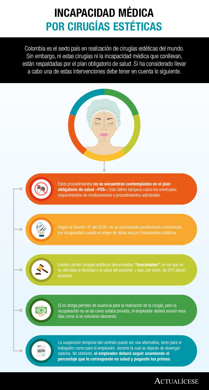 [Infografía] Incapacidad médica por cirugías estéticas