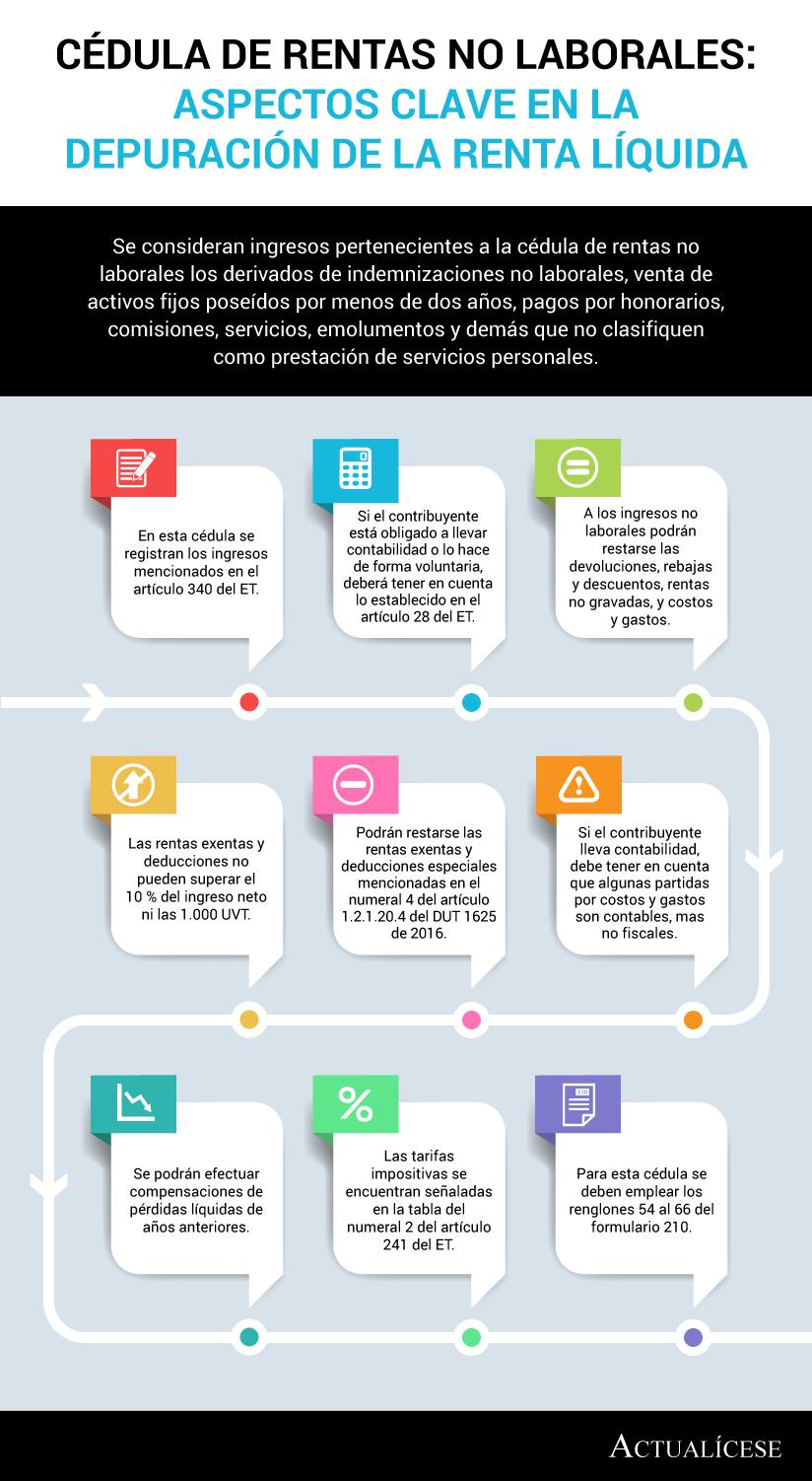 [Infografía] Cédula de rentas no laborales: aspectos clave en la depuración de la renta líquida