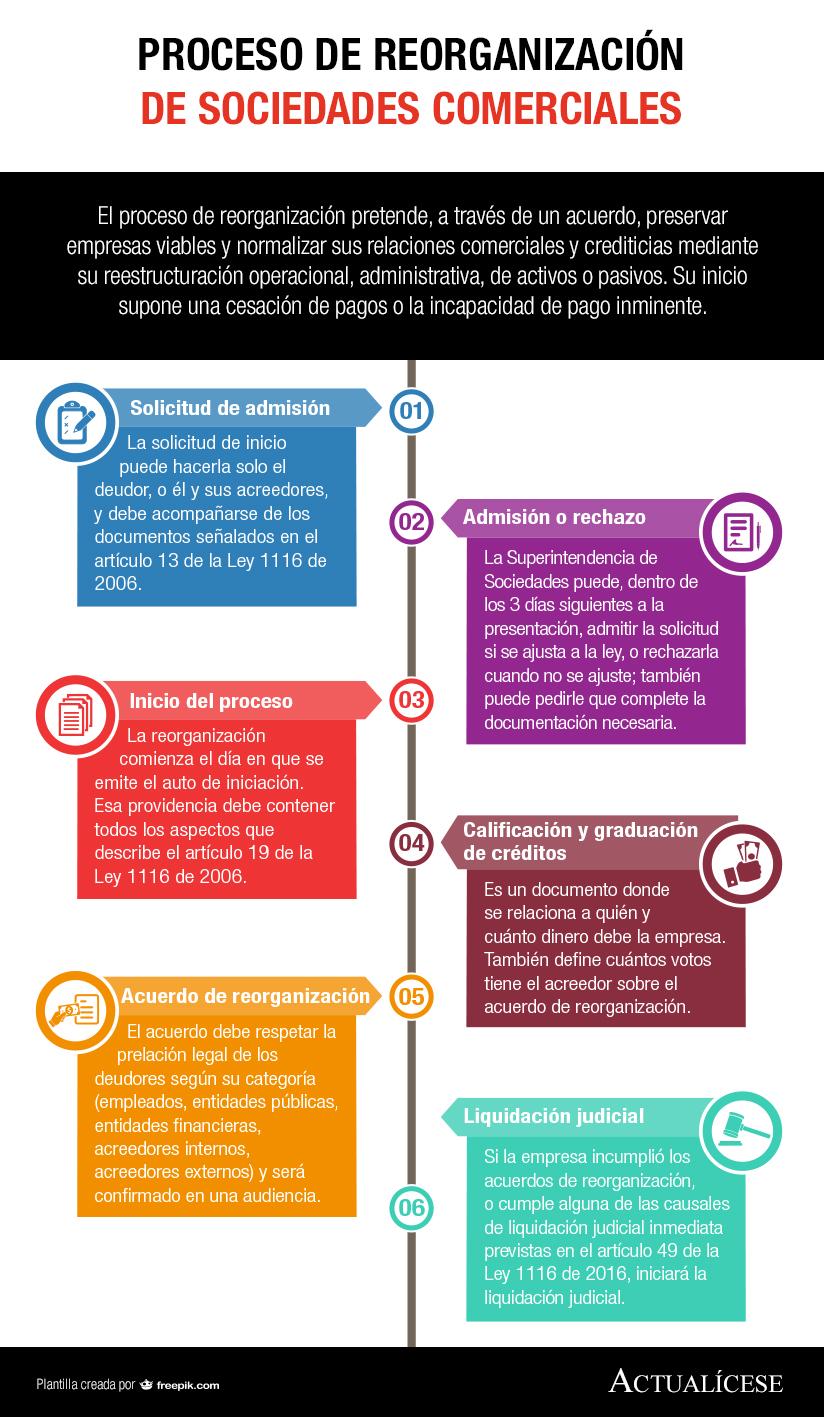 [Infografía] Proceso de reorganización de sociedades comerciales