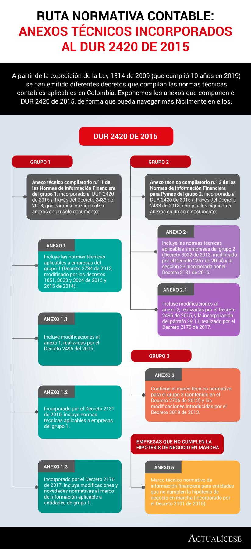 [Infografía] Ruta normativa contable: anexos técnicos incorporados al DUR 2420 de 2015