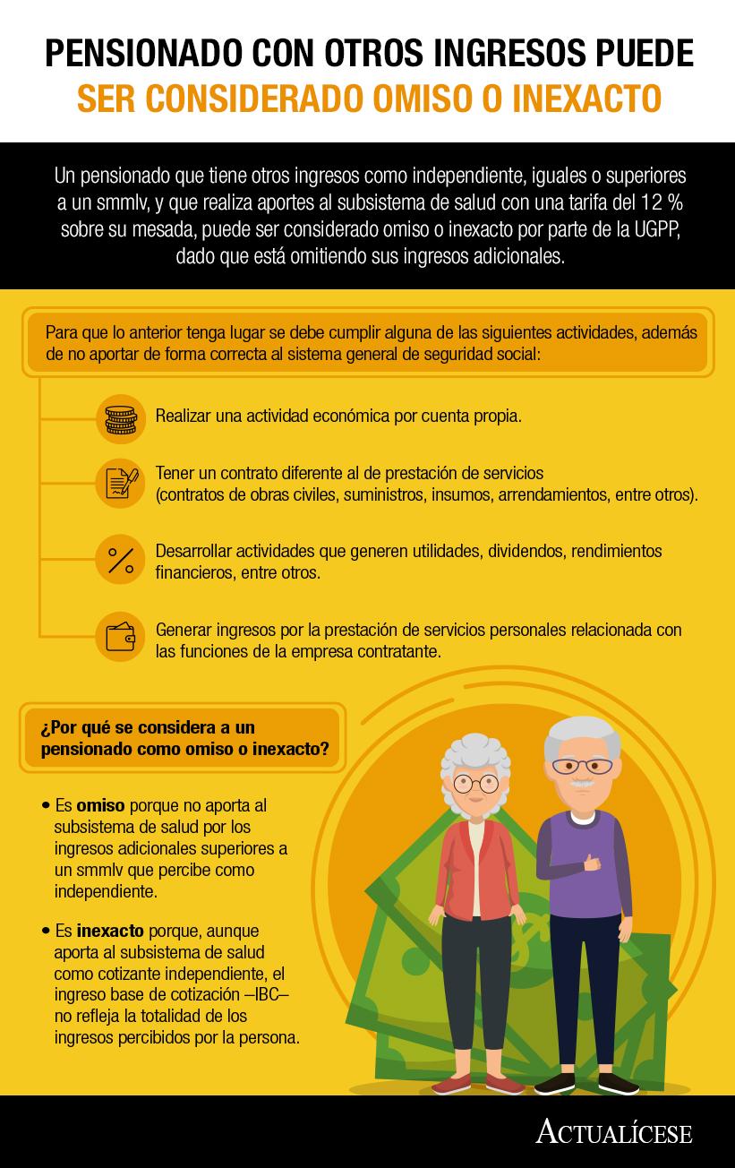[Infografía] Pensionado con otros ingresos puede ser considerado omiso o inexacto