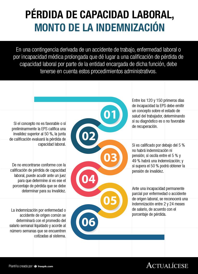 [Infografía] Pérdida de capacidad laboral, monto de la indemnización