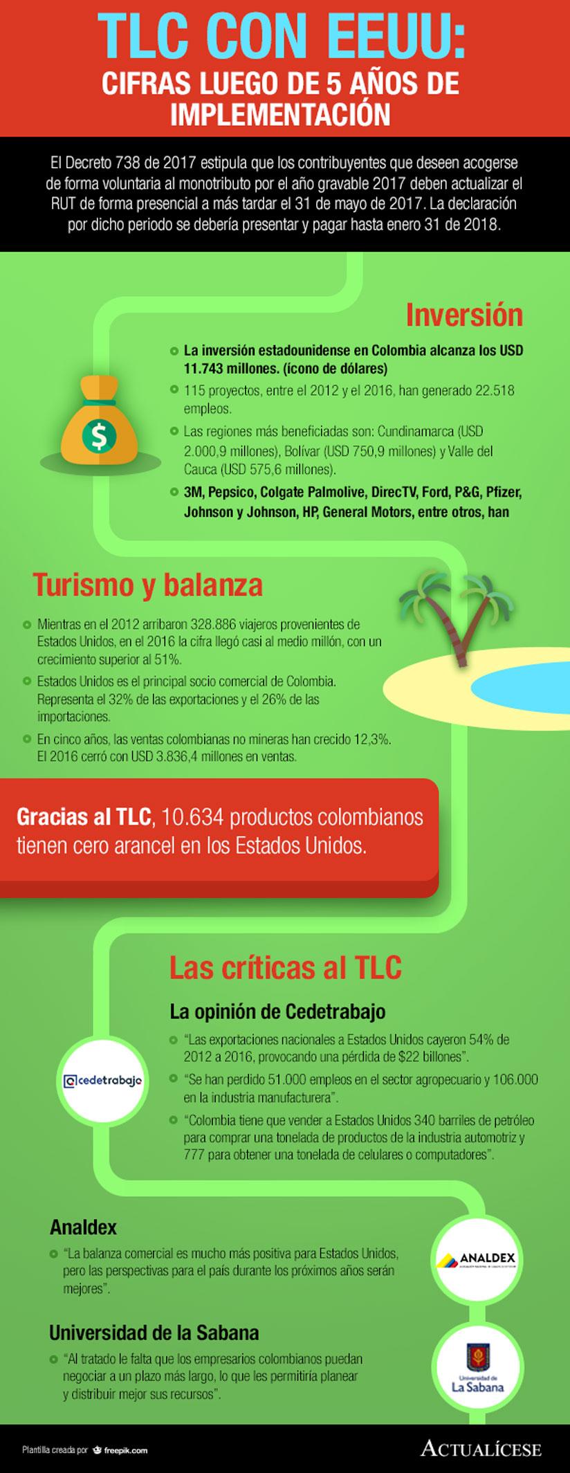 Infografía] TLC con EEUU: cifras luego de 5 años de implementación