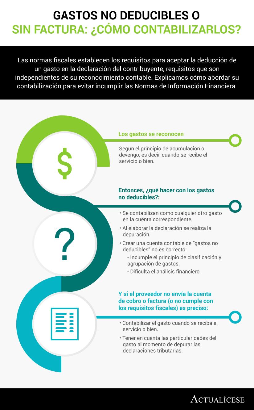 [Infografía] Gastos no deducibles o sin factura: ¿cómo contabilizarlos?