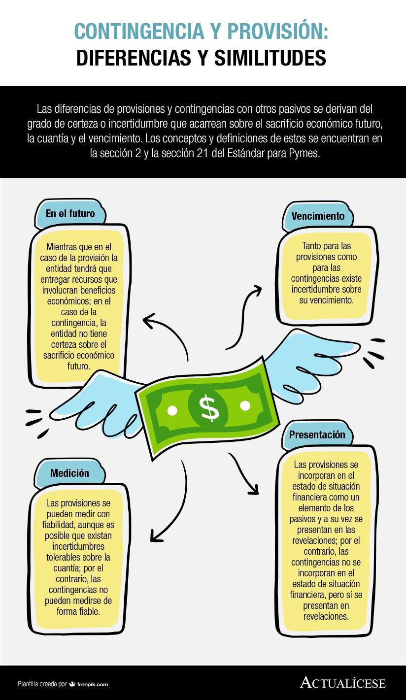 Infografía] Contingencia y provisión: diferencias y similitudes