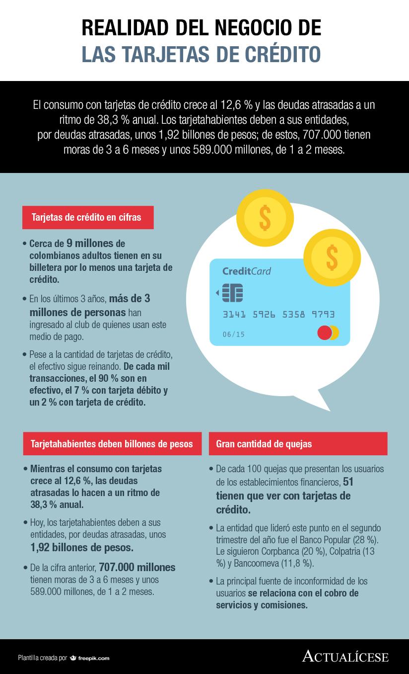 [Infografía] Realidad del negocio de tarjetas de crédito