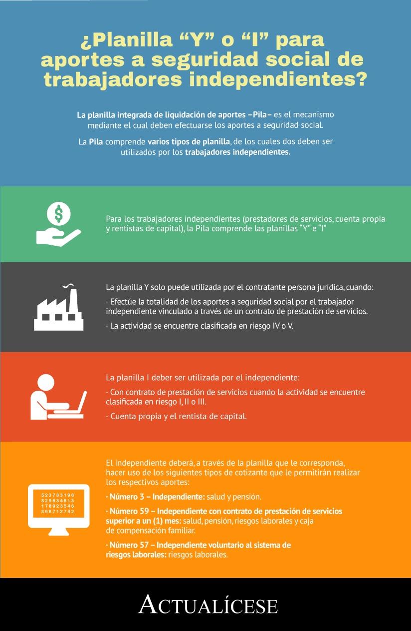 """[Infografía] ¿Planilla """"Y"""" o """"I"""" para aportes a seguridad social de trabajadores independientes?"""