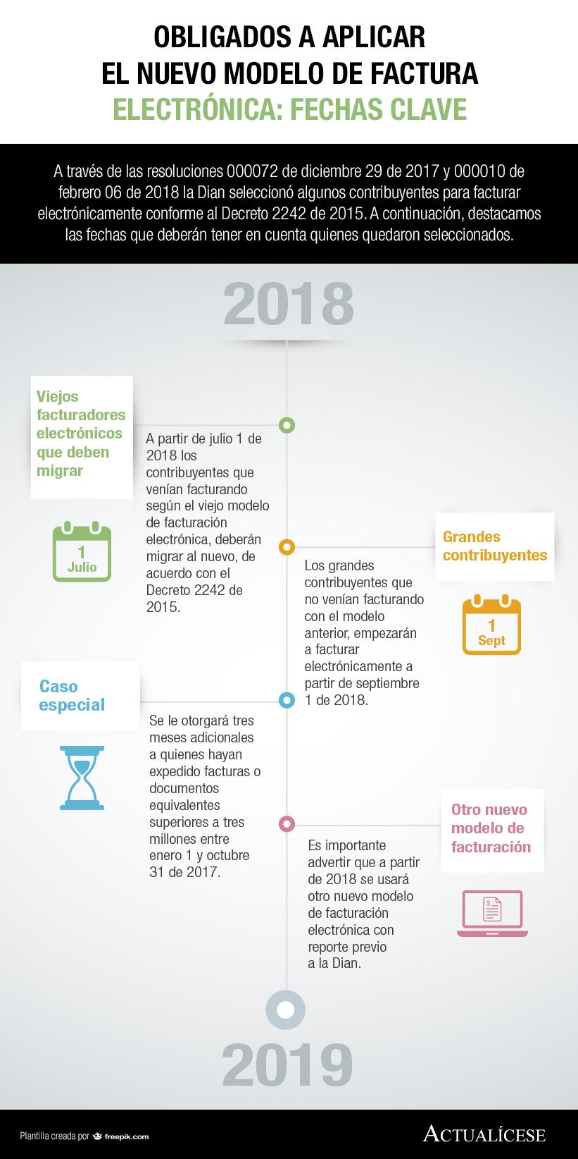 [Infografía] Obligados a aplicar el nuevo modelo de factura electrónica: fechas clave