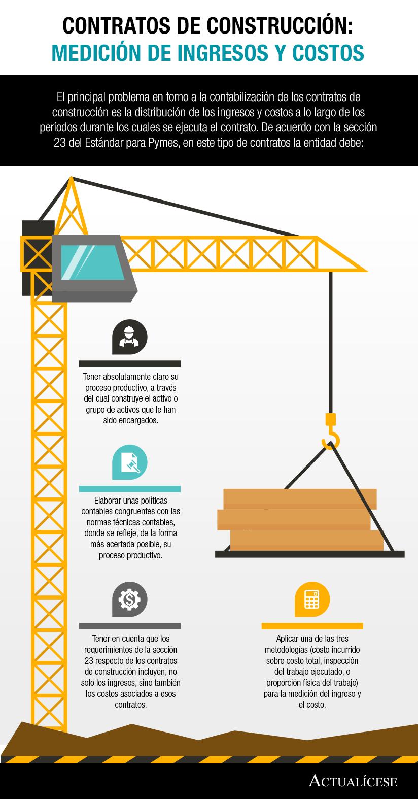 [Infografía] Contratos de construcción: medición de ingresos y costos