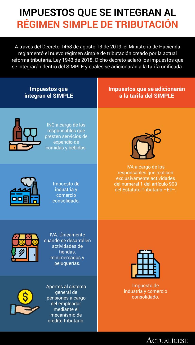 [Infografía] Impuestos que se integran al régimen simple de tributación