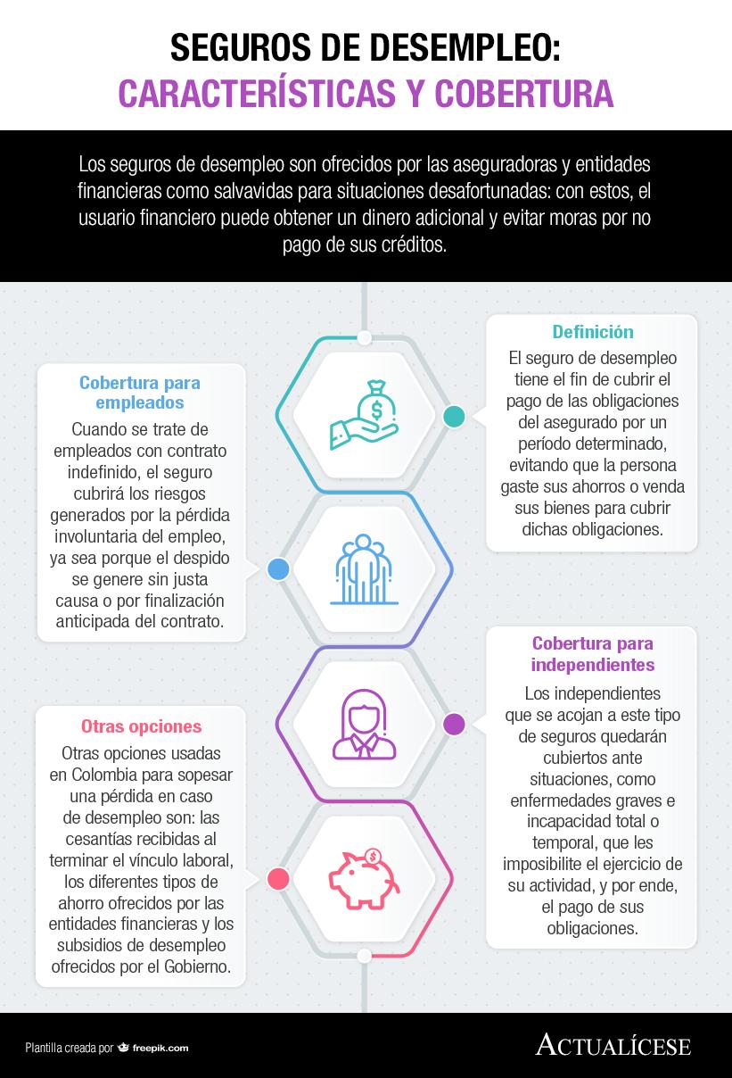 Características de los seguros de desempleo