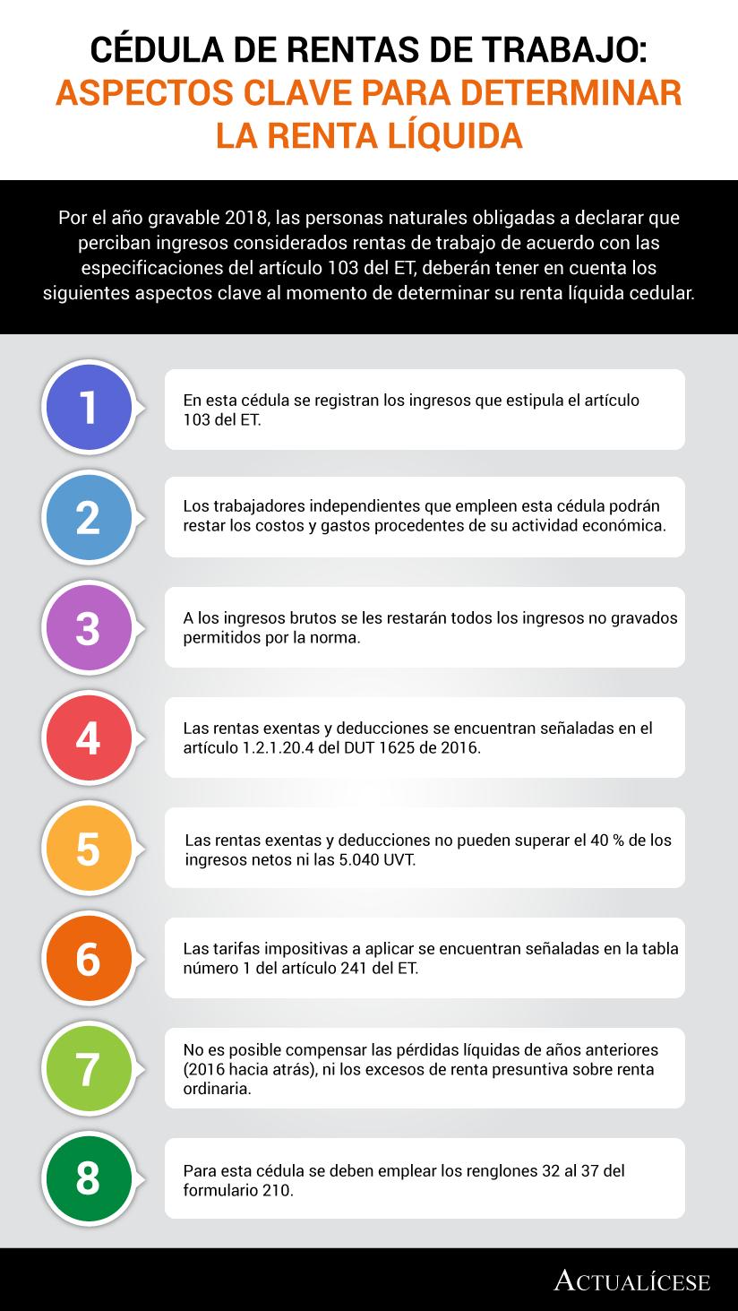 [Infografía] Cédula de rentas de trabajo: aspectos clave para determinar la renta líquida