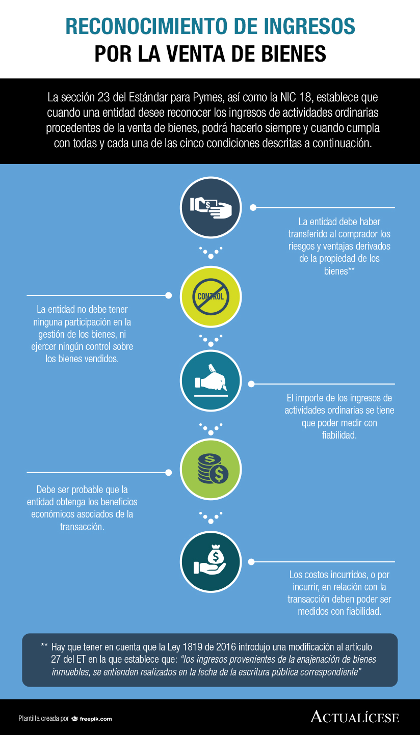 [Infografía] Reconocimiento de ingresos por la venta de bienes