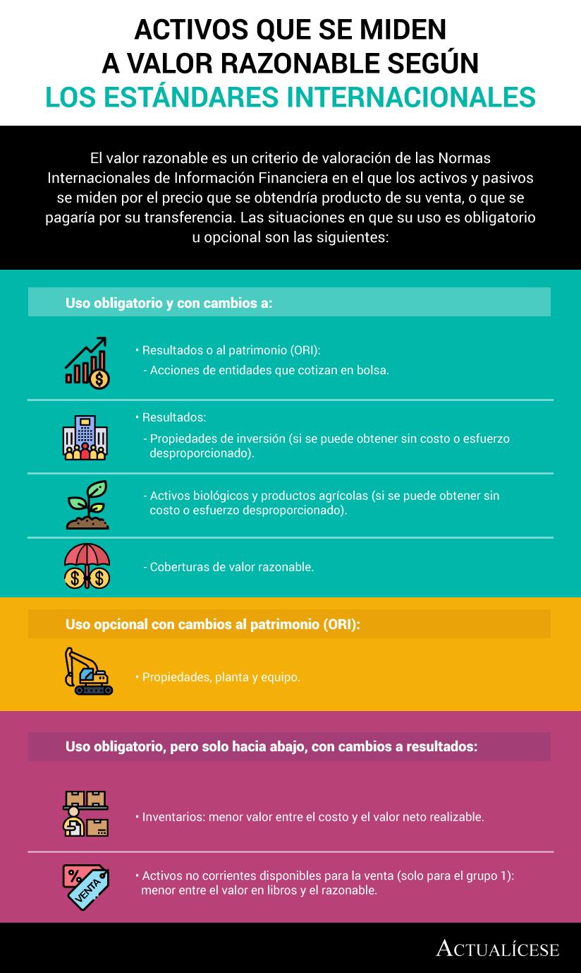 [Infografía] Activos que se miden a valor razonable según los Estándares Internacionales