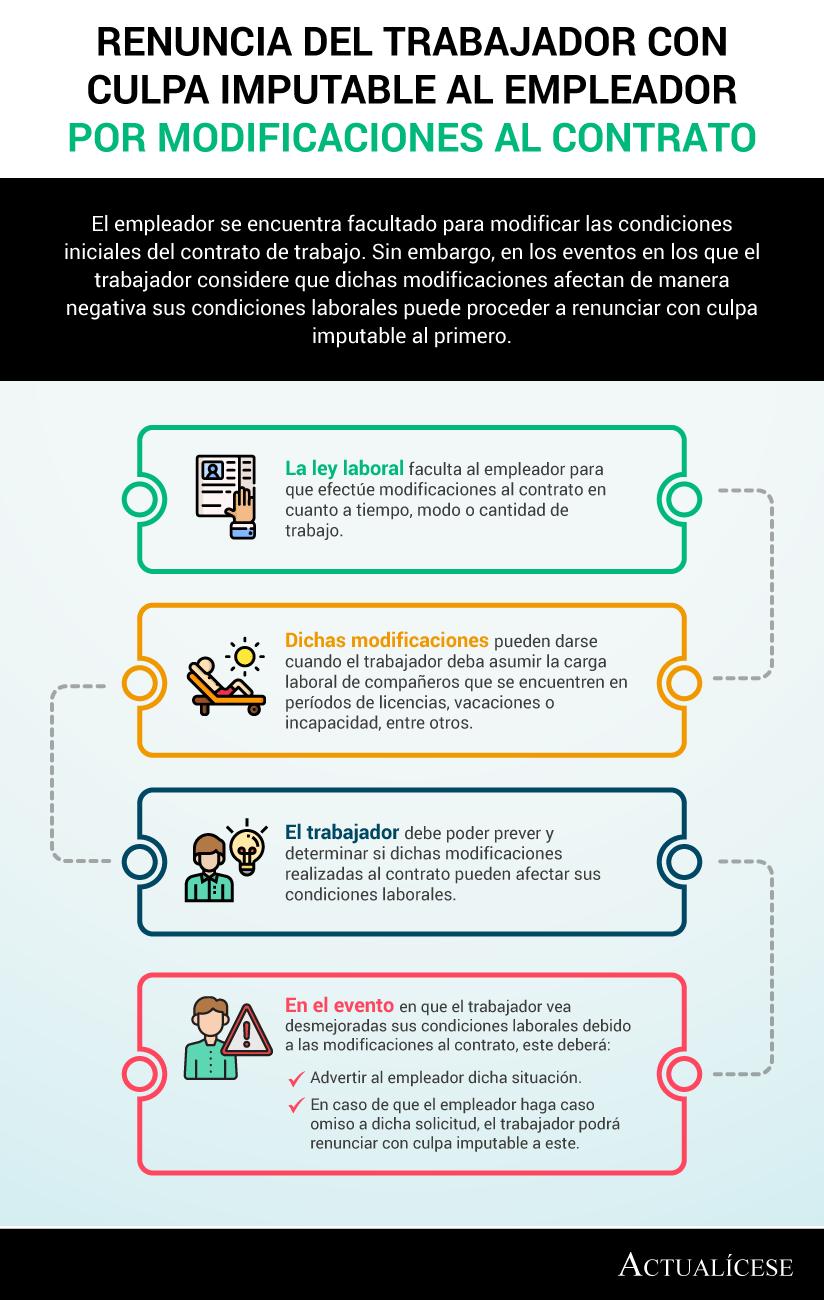 [Infografía] Renuncia del trabajador con culpa imputable al empleador por modificaciones al contrato