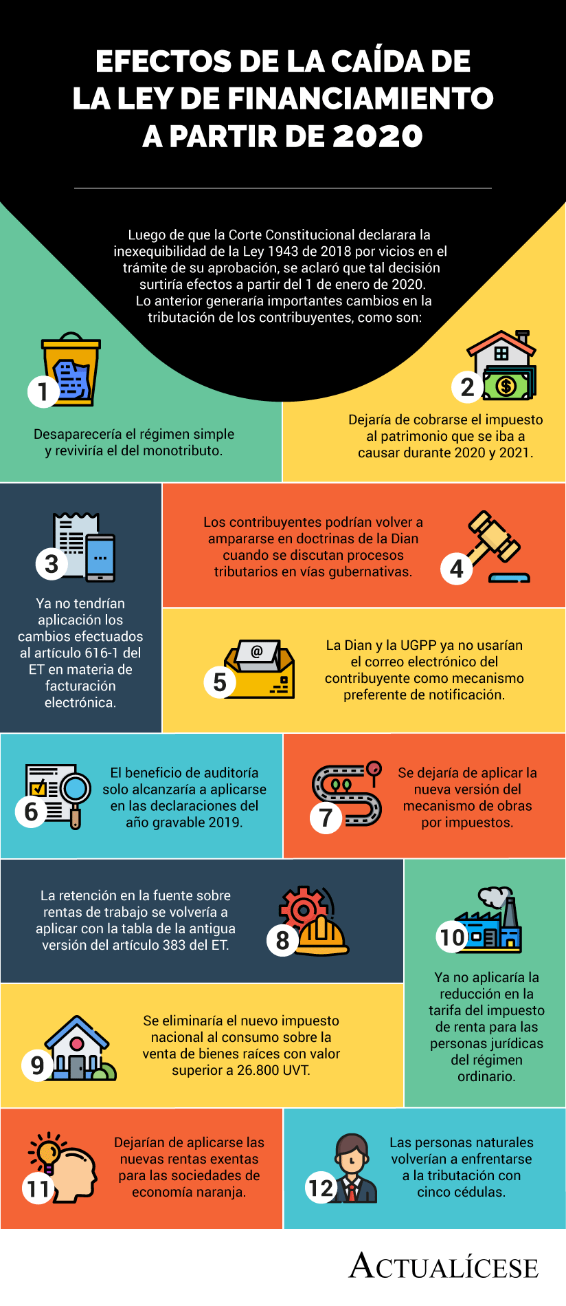 [Infografía] Efectos de la caída de la Ley de financiamiento a partir de 2020
