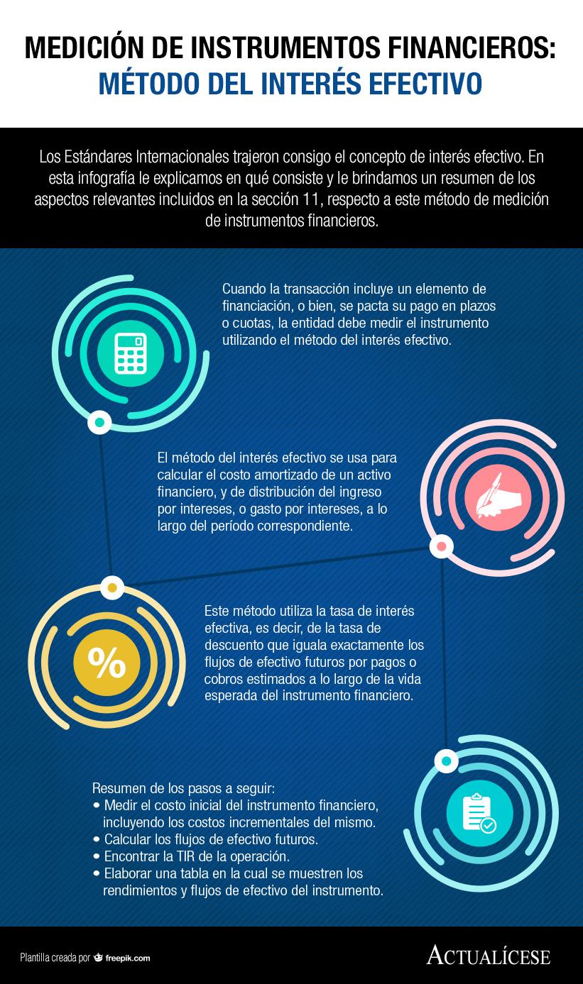 [Infografía] Medición de instrumentos financieros: método del interés efectivo