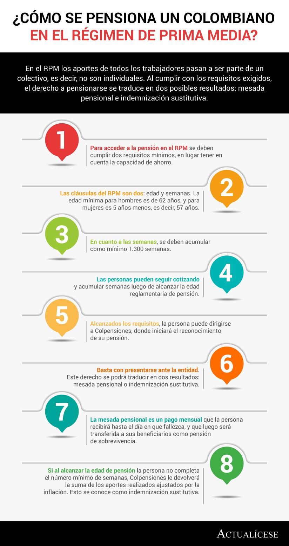 [Infografía] ¿Cómo se pensiona un colombiano en el régimen de prima media?