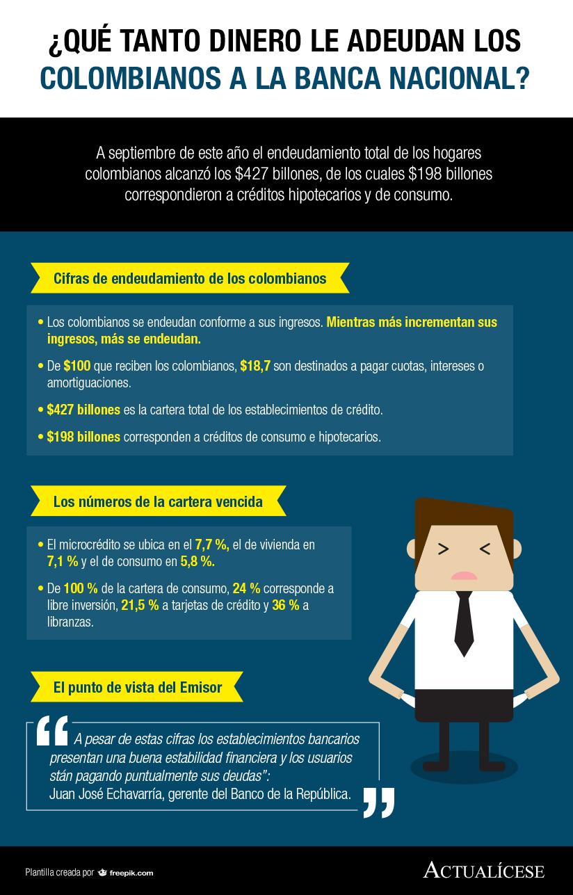[Infografía] ¿Qué tanto dinero le adeudan los colombianos a la banca nacional?