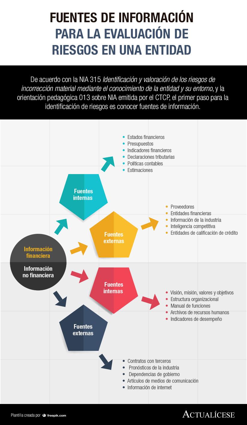 [Infografía] Fuentes de información para la evaluación de riesgos en una entidad